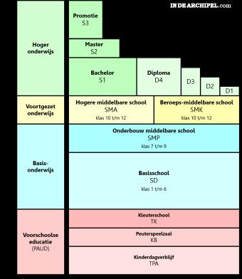 Onderwijssysteem Indonesie