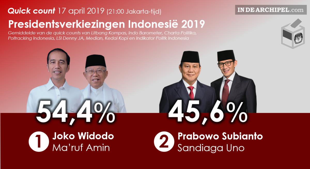 Quick count: Jokowi herkozen als president Indonesië